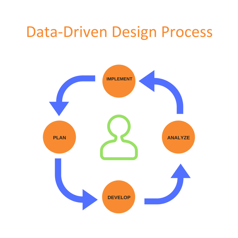 Data-Driven Design Process.png