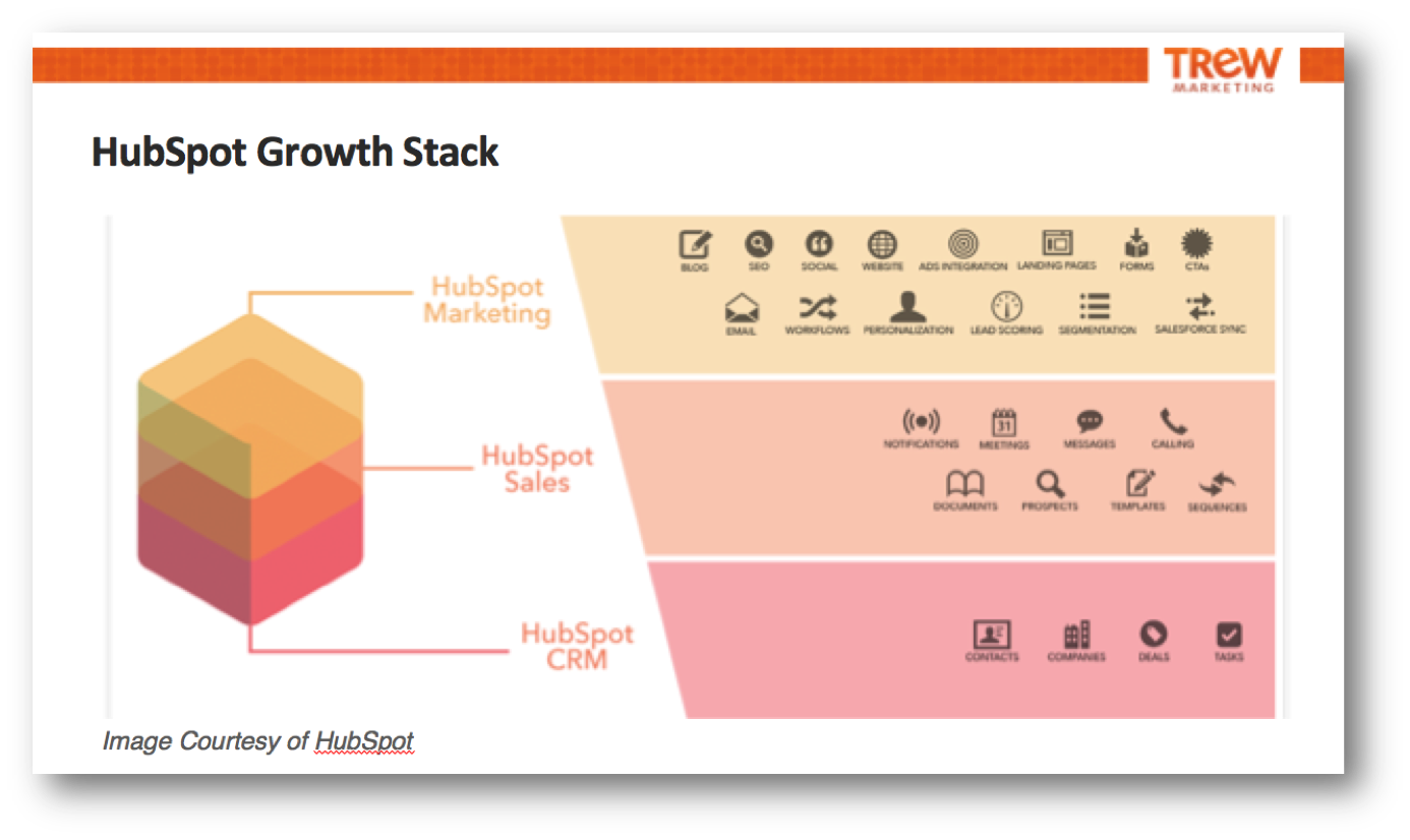 HubSpot Growth Stack.png