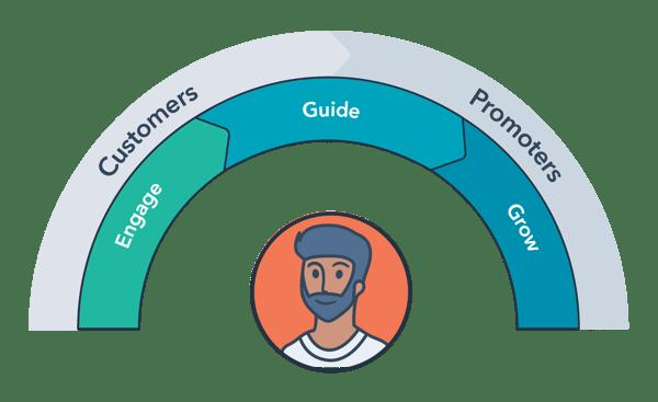 HubSpot services-framework-4