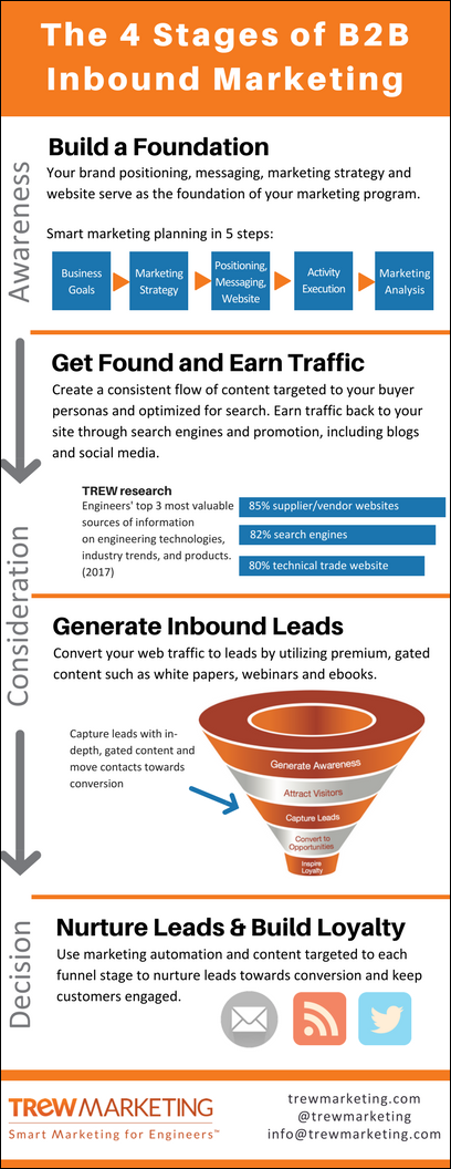 The Four Stages of B2B Inbound Marketing