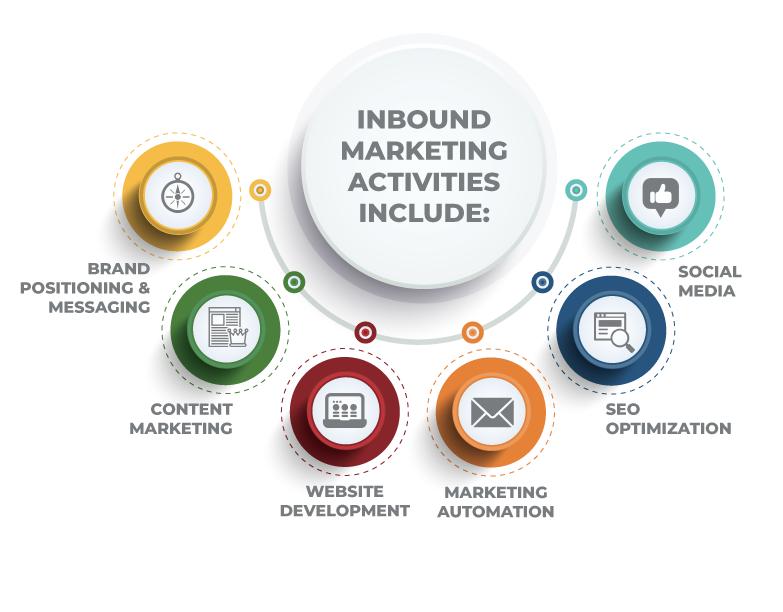 Inbound-marketing-activities-graphic