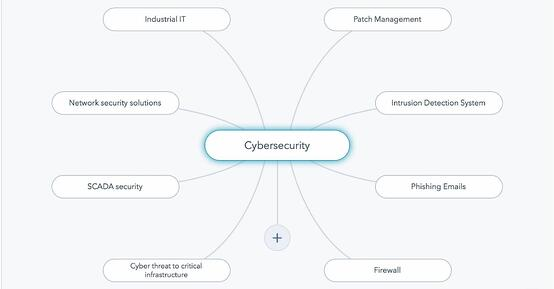Cybersecurity Topic Cluster