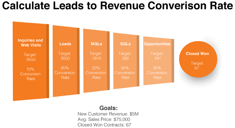 Calculate Leads to Revenue Conversion Color-1