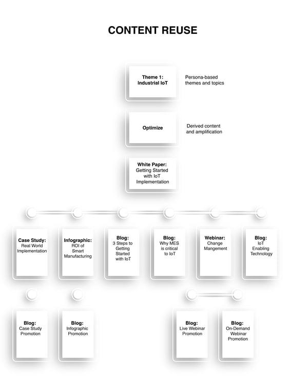 Content Reuse Flow Chart-01