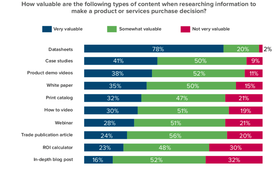 SMFE Research 2020 Content and Decision Making