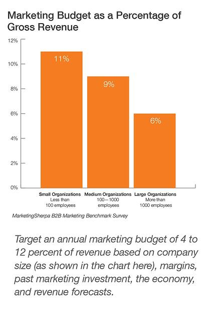 Marketing Budget as Percent of Revenue
