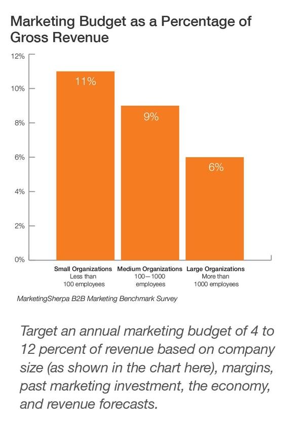 Marketing Budget as Percent of Revenue