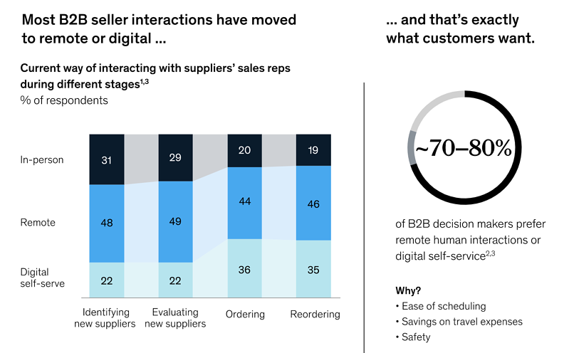 McKinsey and Company Graph 1
