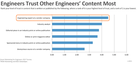 Pic 1 Content engineers trust most.png