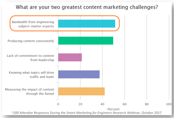 Pic 2 - content mktg challenges.png