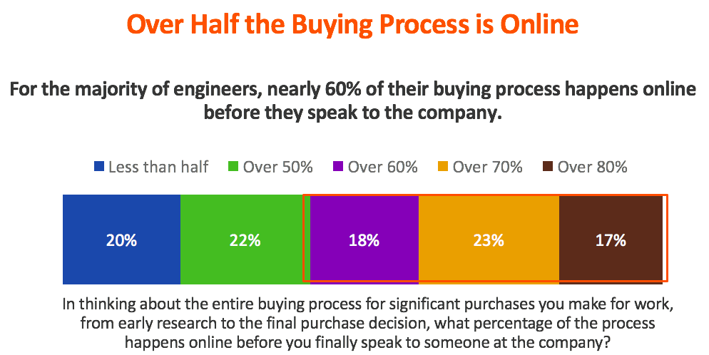 SMFE Research 2017 Web Buyers Journey.png