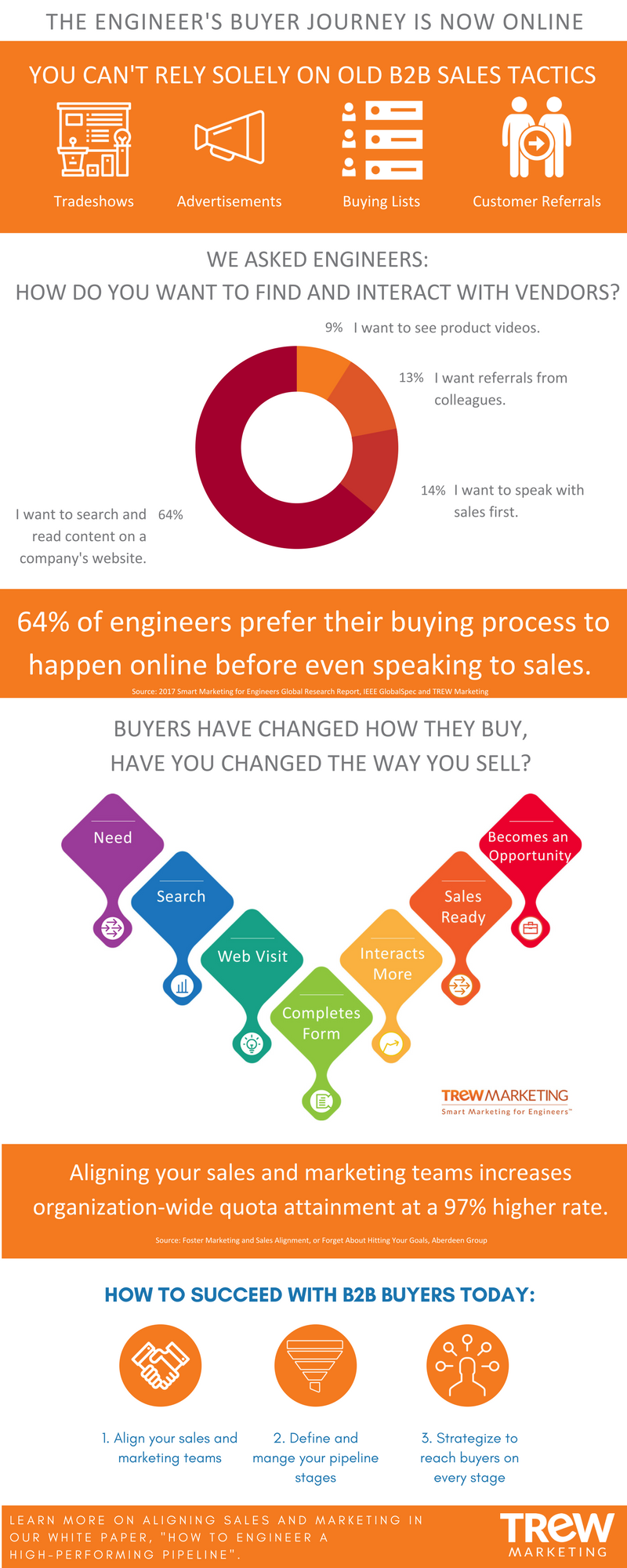 Sales Pipeline Infographic V3