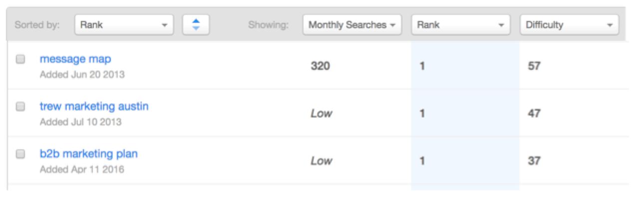 HubSpot's Keyword tool and keyword ranking tracking