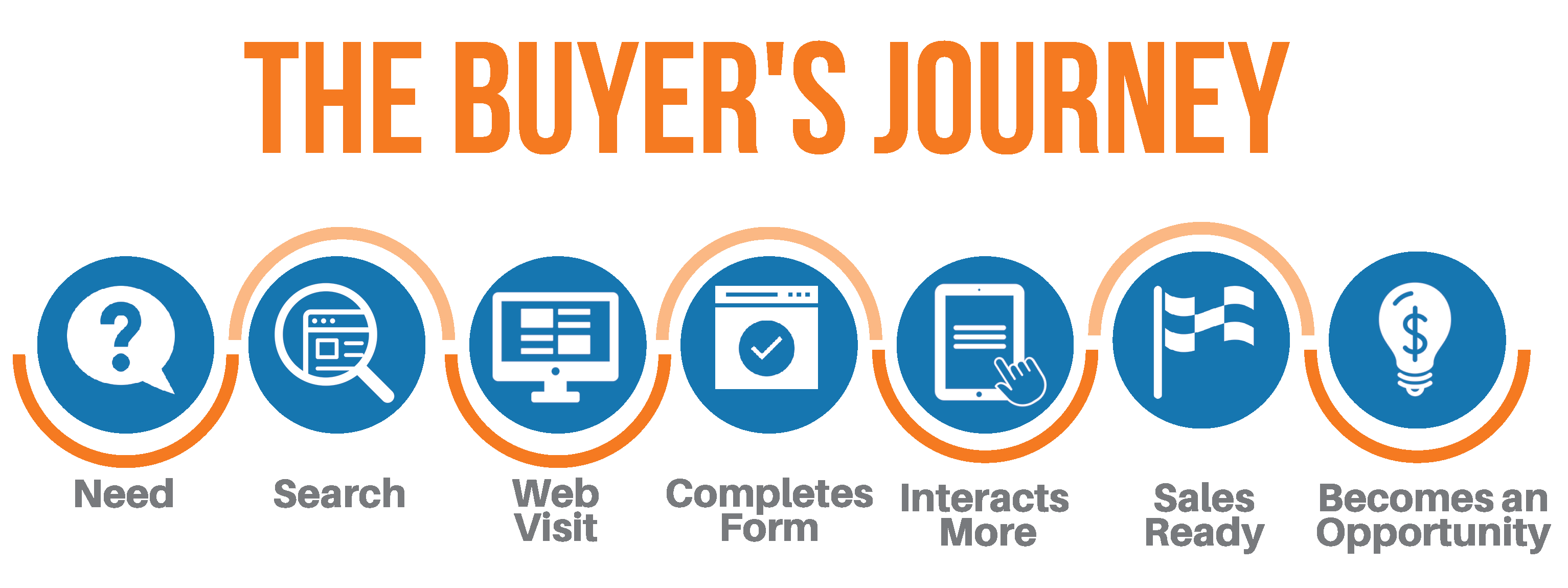 The Buyer's Journey-584168-edited