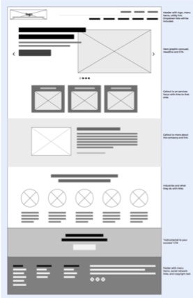 Wireframe for a website redesign