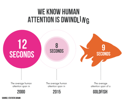 human attention is dwindling