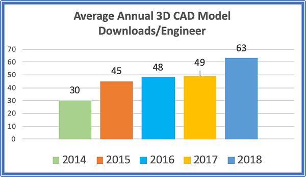Key Considerations for Adding CAD to Your B2B Content Marketing Program