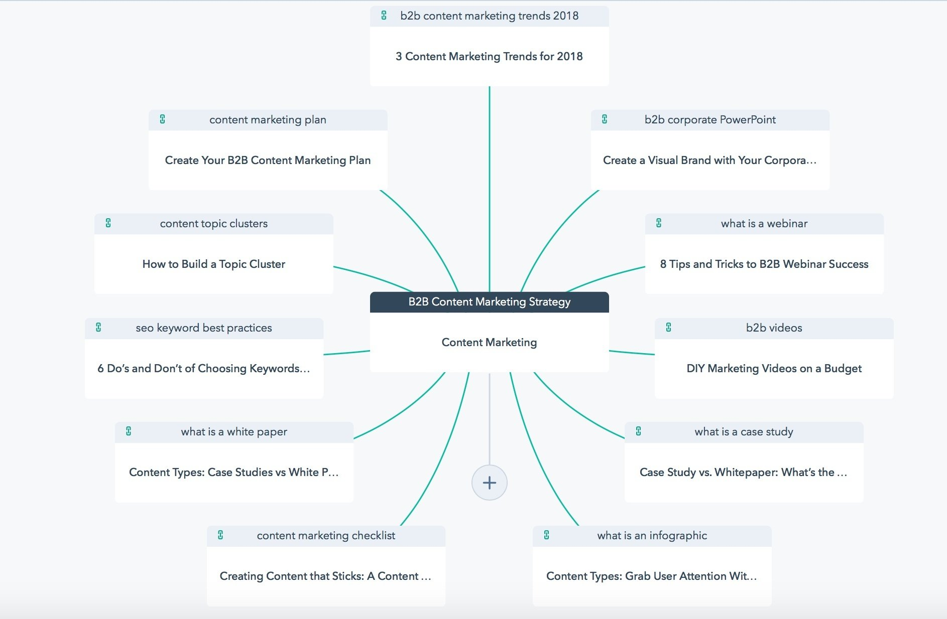 B2B Content Marketing Strategy Topic Cluster