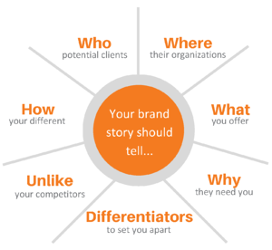 Brand Positioning and Messaging