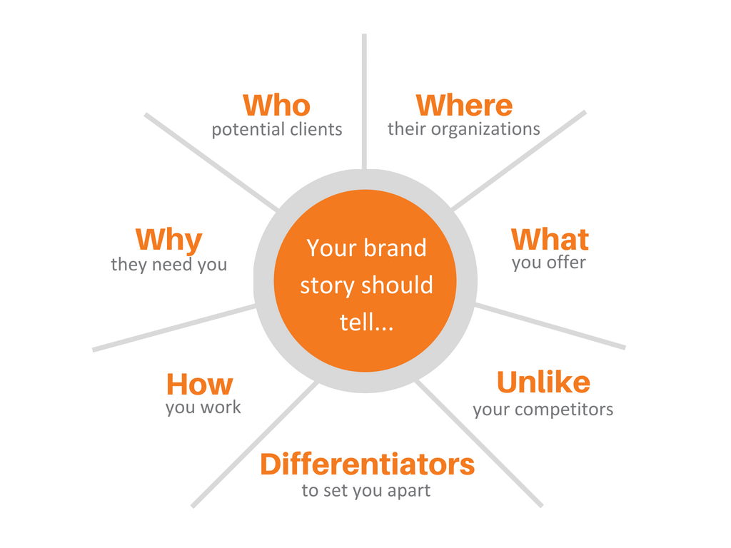 Your Brand Is Your Story, Brand Position and Messaging graphic
