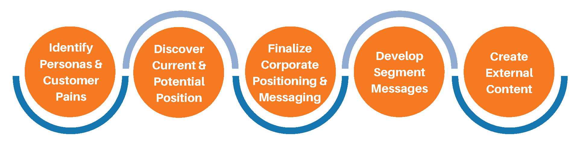 brand positioning and messaging process