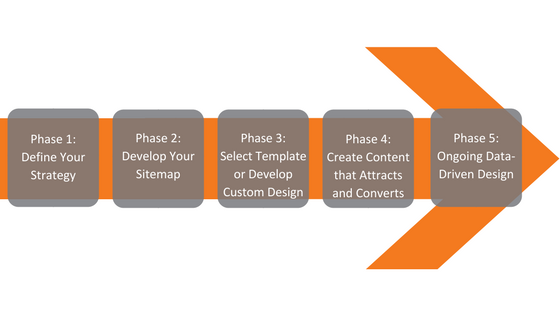 Phase 1_Define Your Strategy