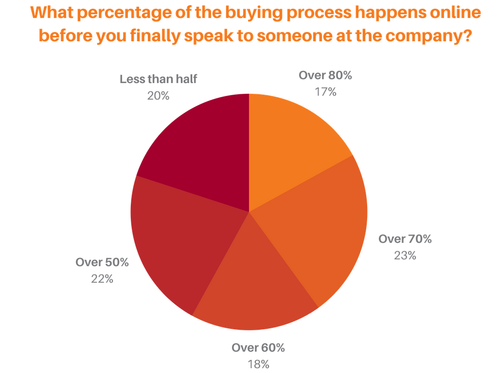 What percentage of the buying process happens online before you finally speak to someone at the company?.png