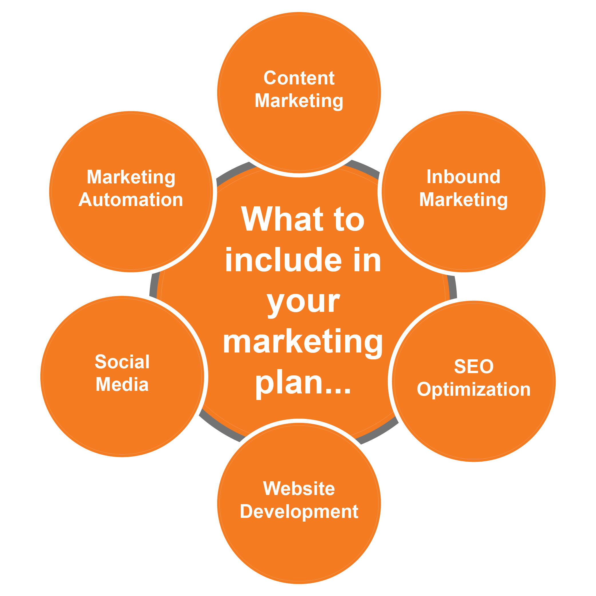 marketing planning graphic