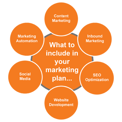 marketing planning graphic