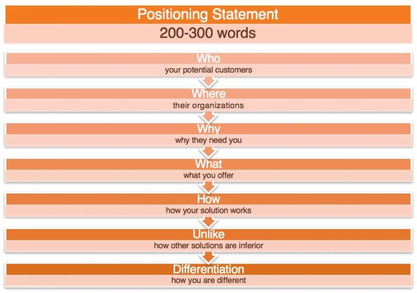 positioning statement graphic