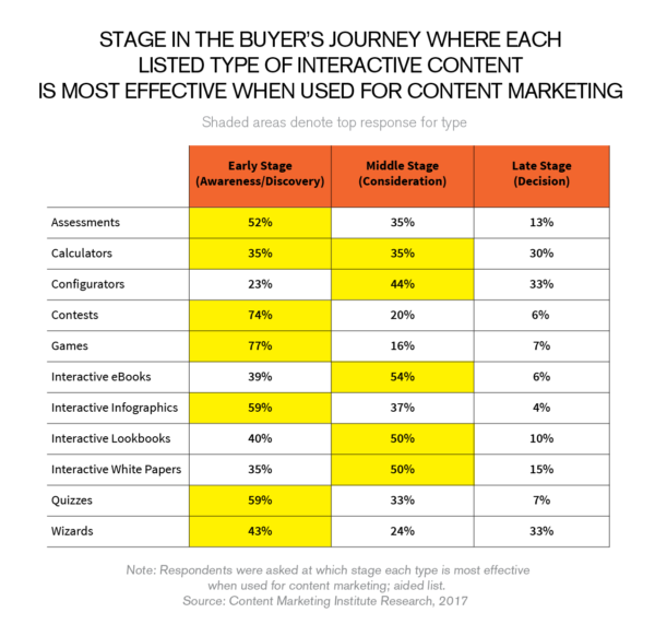 stage-buyers-journey-interactive-content-most-effective-600x582 2